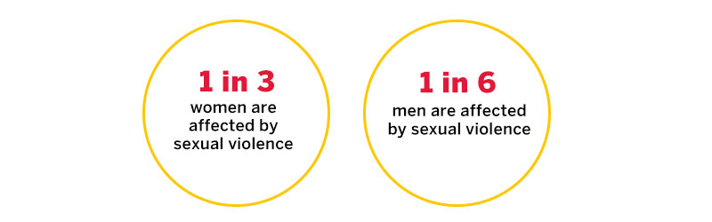 Community Safety - Sexual Violence Statistics in Canada